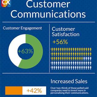 Personalising Customer Communication